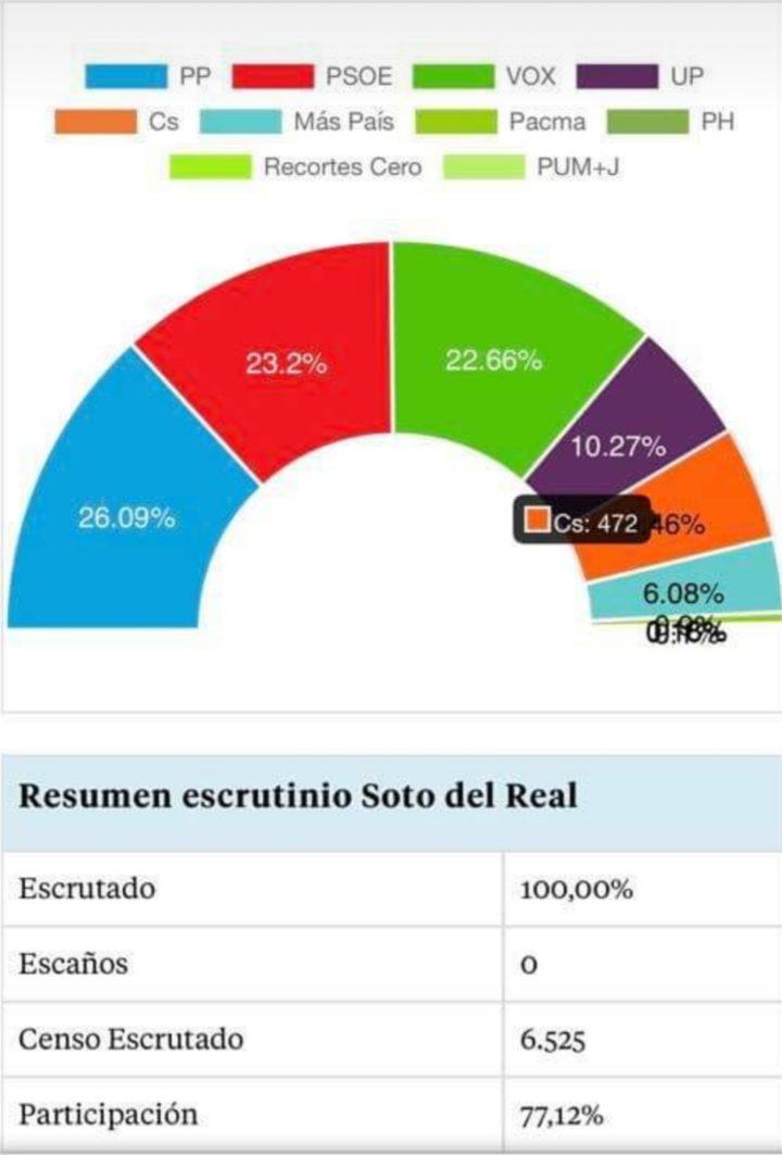 Resumen escrutinio Soto del Real